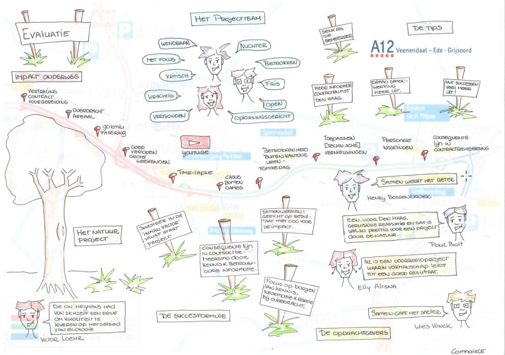 Visual Notes evaluatie Project A12VEG