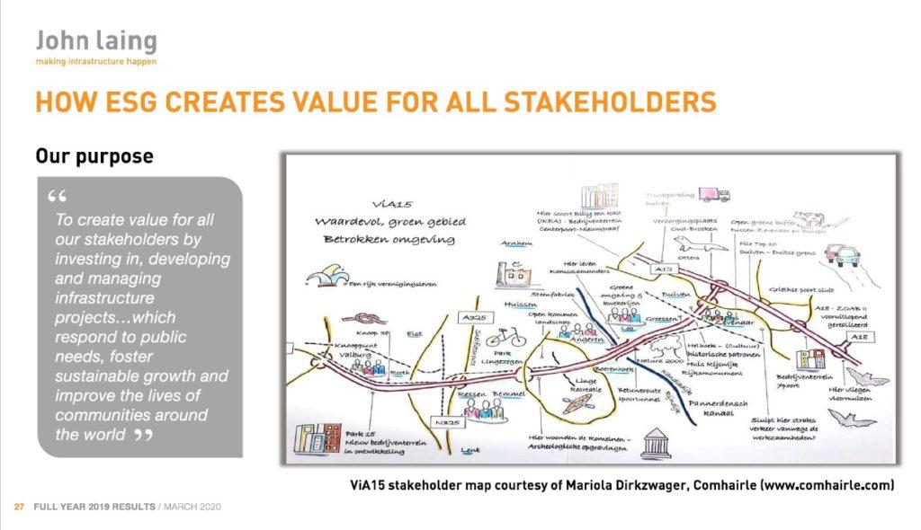 Stakeholdermap ViA15 presentatie John Laing